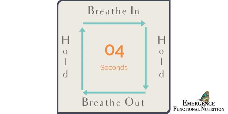 Box breathing instructions displayed on an infographic.